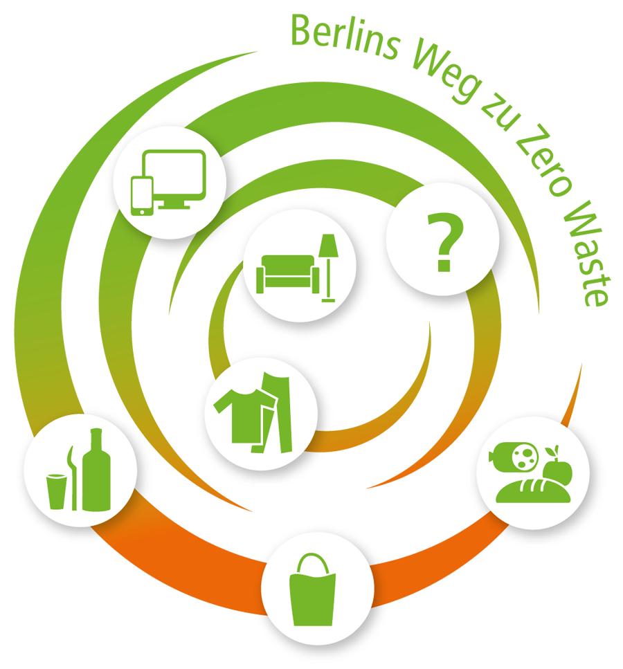 Berlins Weg zu Zero Waste